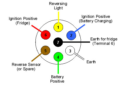 12S supplementary Caravan wiring Diagram